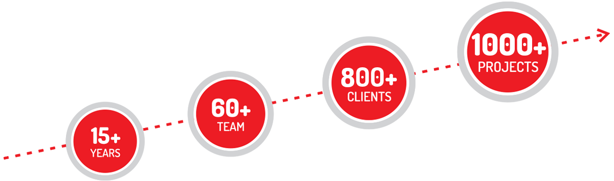 14+ Years | 60+ Team | 500+ Clients | 800+ Projects